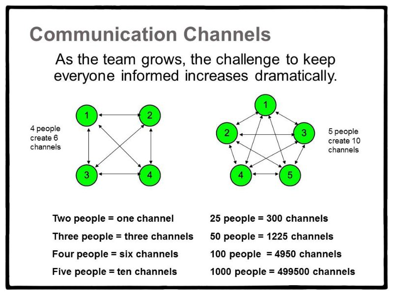Communication Channel Numbers